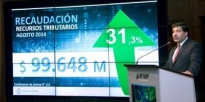 La recaudación impositiva creció 31,3% y sumó 99.648 millones de pesos