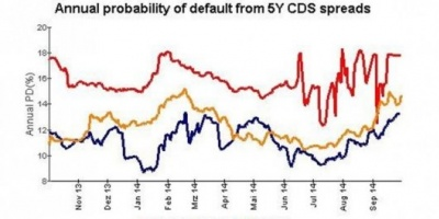 Incertidumbre financiera: Argentina tiene el seguro contra default más caro del mundo