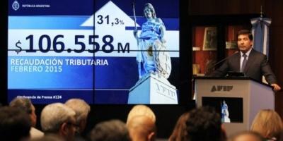 La recaudación de febrero aumentó 31,3% y sumó $106.558 millones