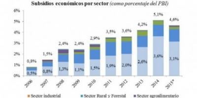 Pese a la baja del petróleo, los subsidios económicos se mantienen en 5% del PBI
